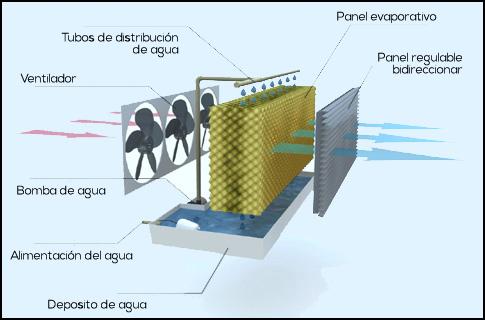 Climatizador evaporativo fr o y calor con ionizador - Climatizador de agua ...
